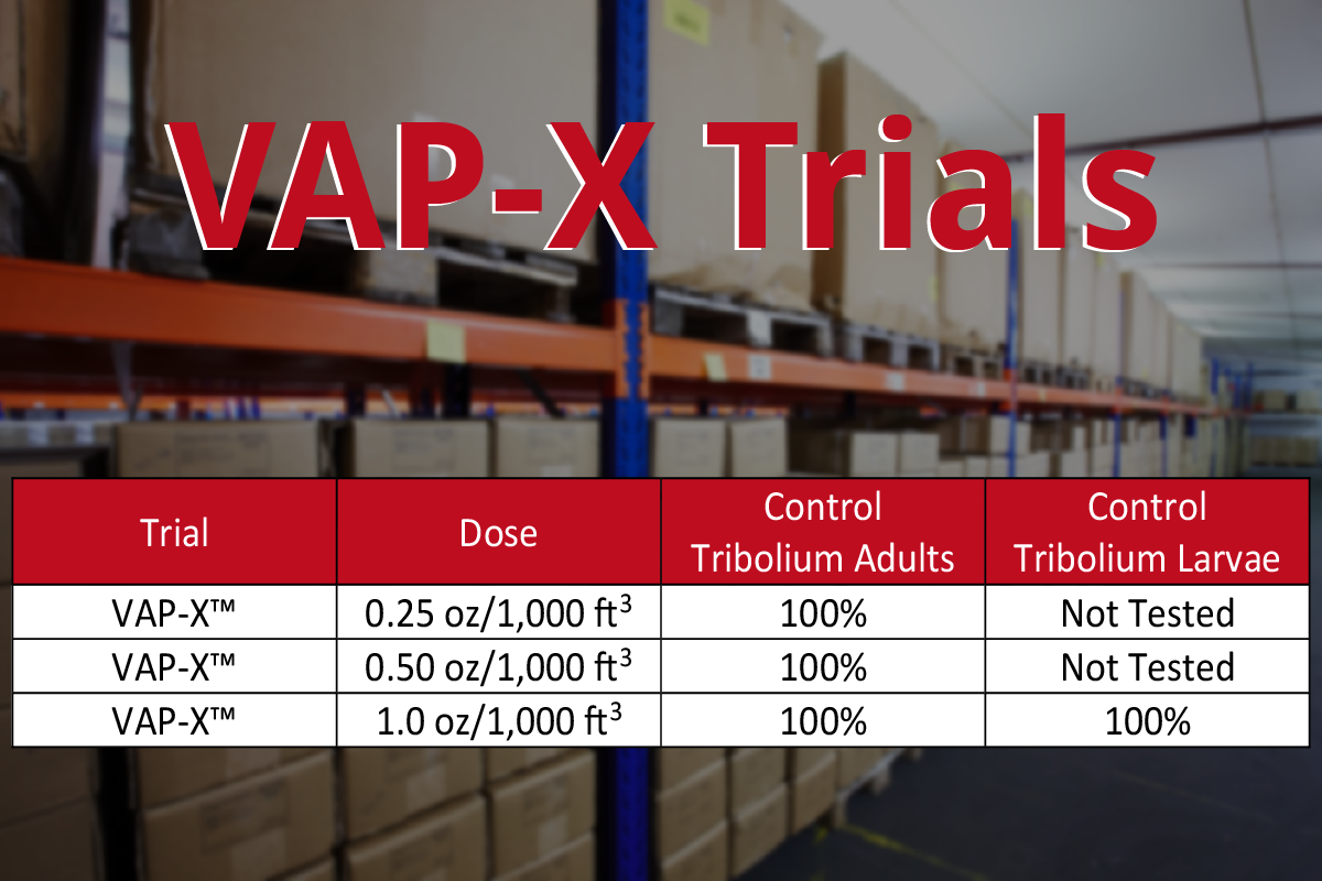 Vap-X Trials with and without Diacon